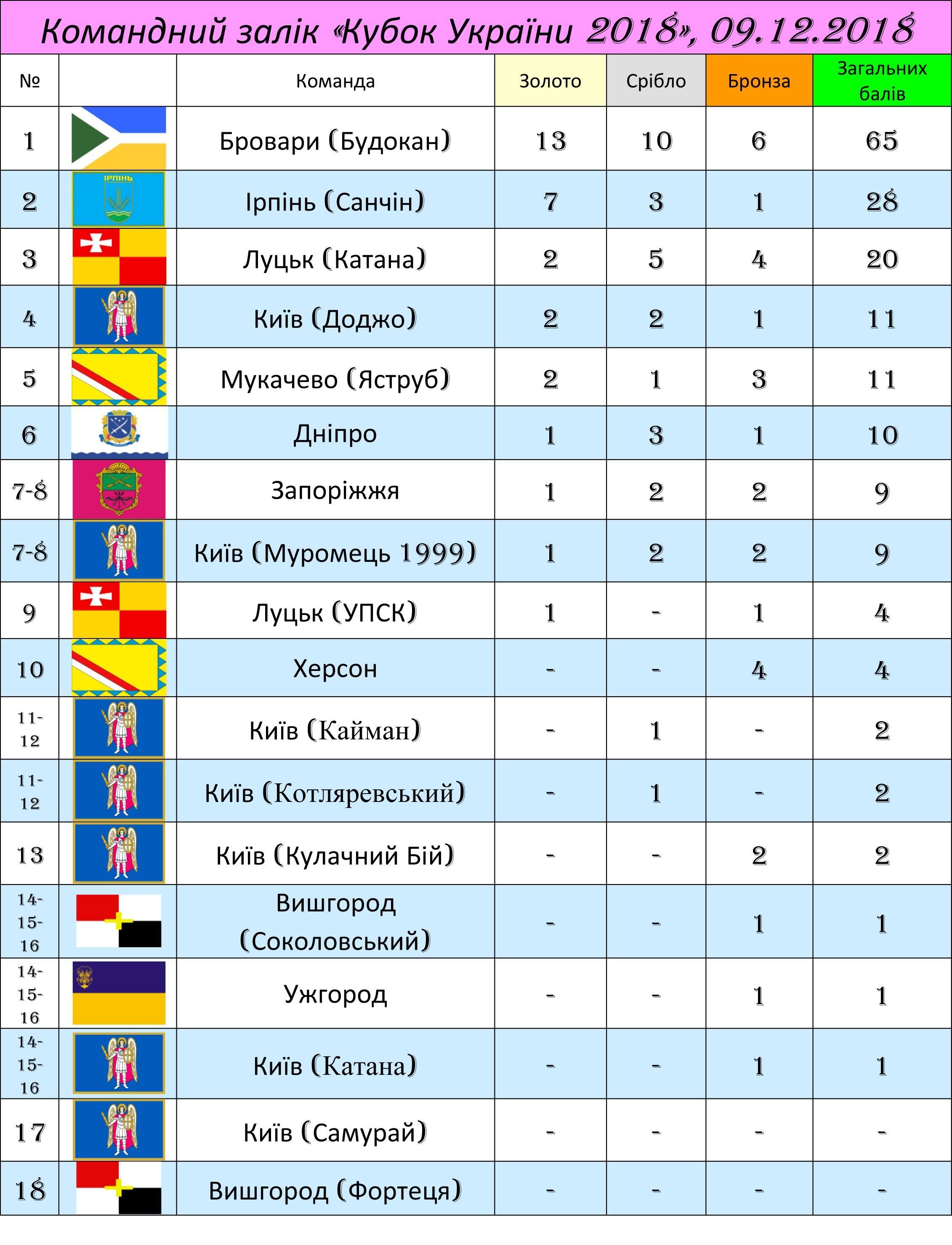 Кубок України з кіокушинкайкан карате. Фото