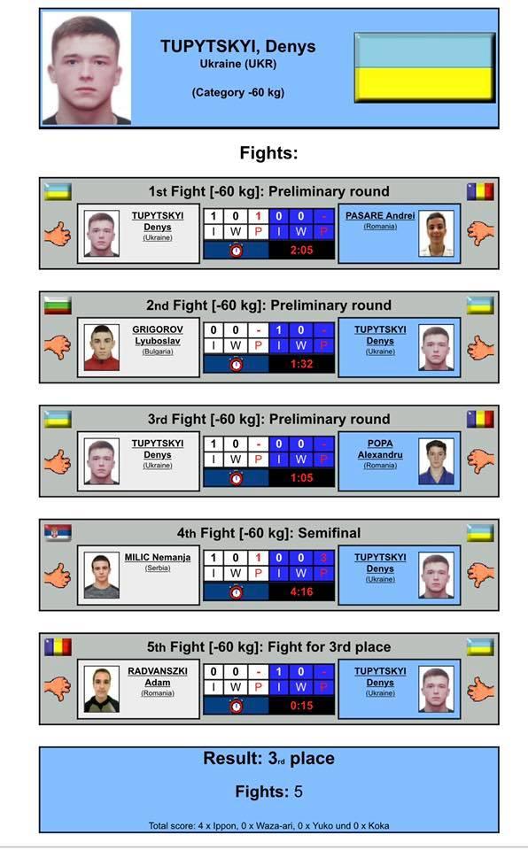Кубок Європи з дзюдо, Румунія. Фото