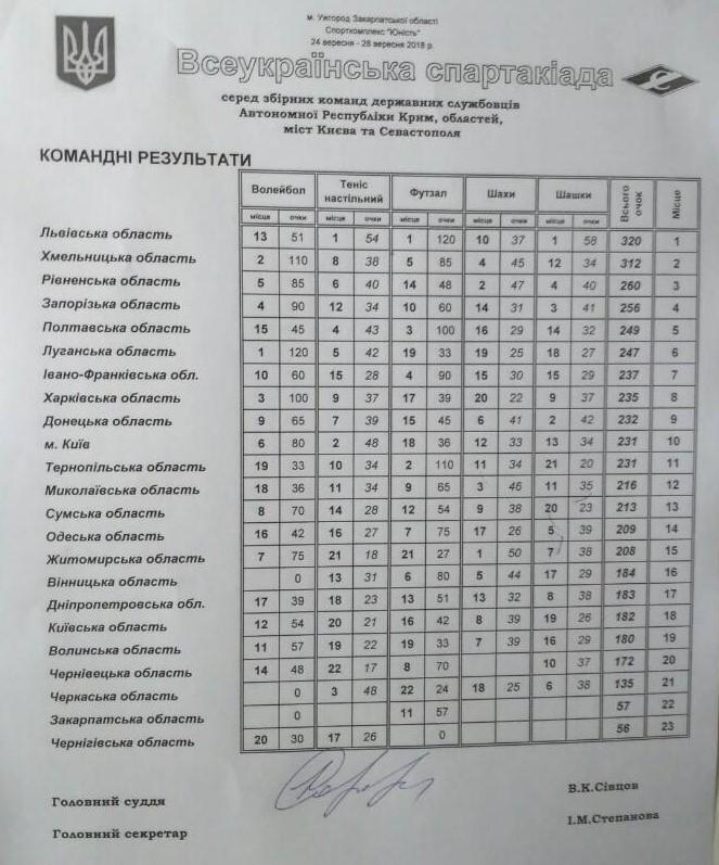 Спартакіада серед держслужбовців, Ужгород. Фото